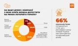 GfK Ukraine: більшість опитаних – за європейські правила на ринку лотерей і проти російських операторів в Україні